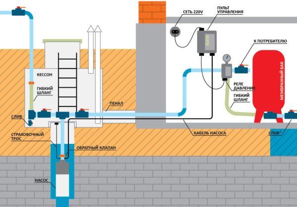 Автономная система водоснабжения — единственный выход при отсуствии централизованного водопровода