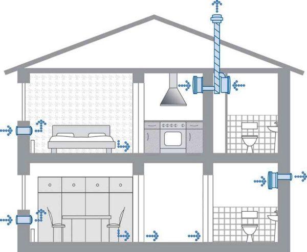 Для дома понадобится минимум два клапана, а то и больше — все зависит от площади и конфигурации помещений