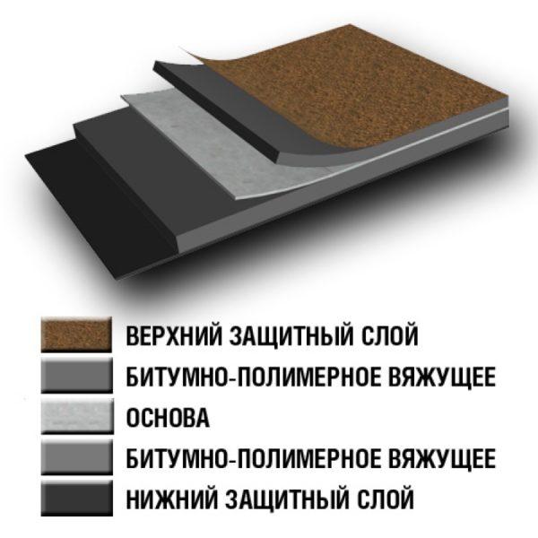 Еврорубероид имеет многослойную структуру — это делает его прочным и долговечным материалом