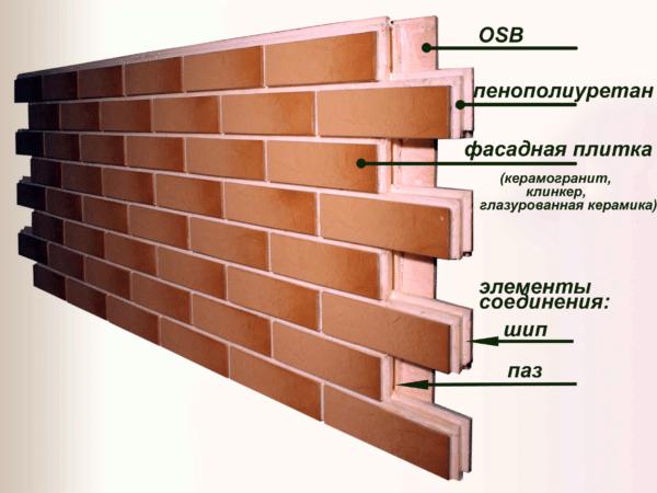 Фиброцементные панели имеют двух или трехслойную структуру