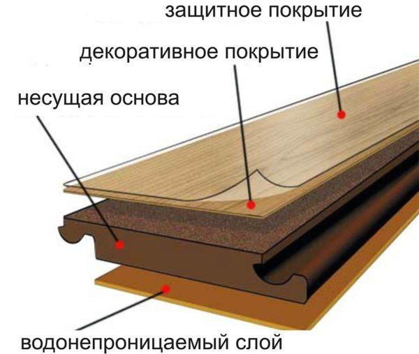 Функциональные слои доски ламината. В несущей основе вырезаны замки, обеспечивающие надежное соединение досок между собой.