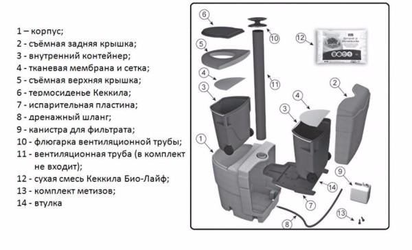 Комплектация торфяной модели