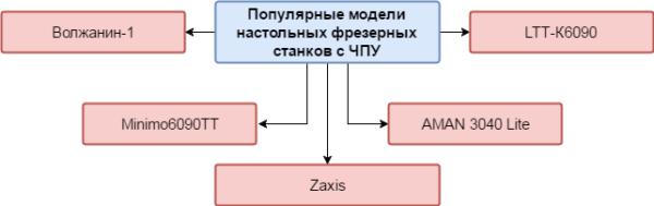 Модели станков