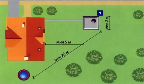 На этой простой схеме отражены основные требования по расположению конструкции