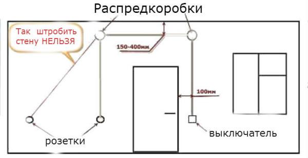 На этой схеме есть основные требования к рабочему процессу