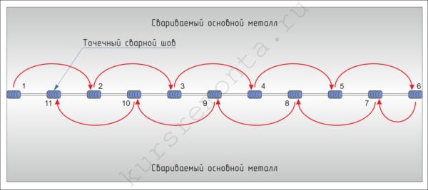 На схеме показан порядок нанесения точечных прихваток на сварной шов.