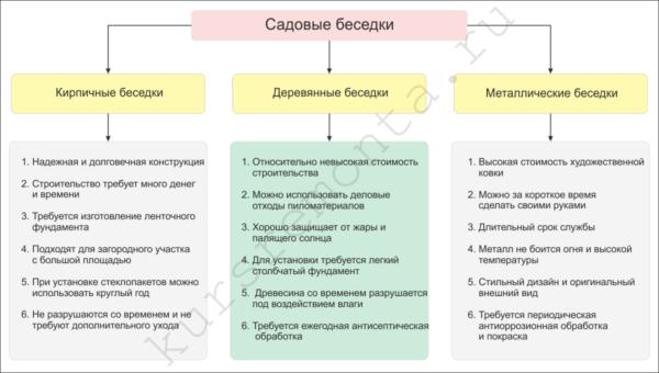 На схеме показана классификация и основные свойства садовых беседок.