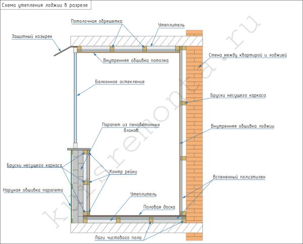 На схеме показана технология утепления лоджии.