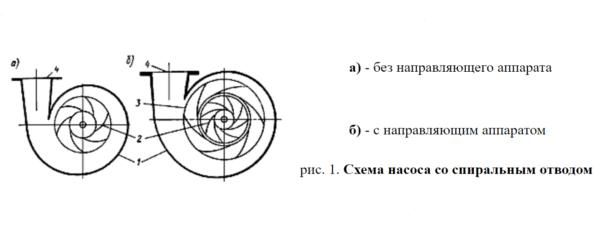 На схеме показано устройство насосного оборудования, если на него смотреть со стороны спирального отвода