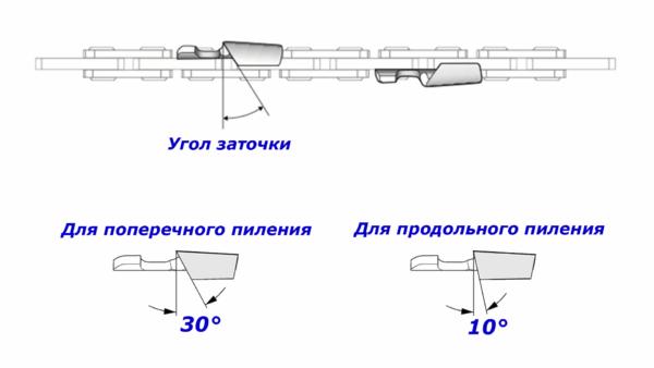 На схеме показаны особенности заточки цепи для поперечного и продольного пиления