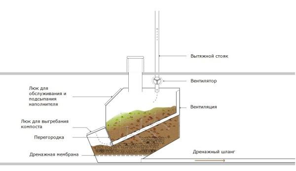 Общая схема компостирующего туалета