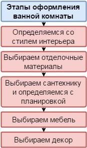 Основные этапы оформления ванной комнаты