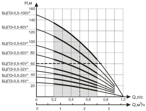 Подбирая скважинный насос Водолей, можно воспользоваться графиком.