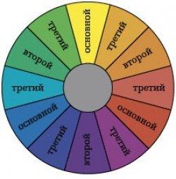 Схема соответствия цветов
