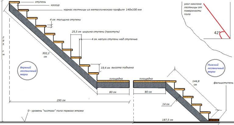 Размеры и чертежи лестниц на второй этаж в частном доме своими руками
