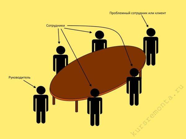 Пример использования овального стола с целью получения преимуществ во время проведения встреч и совещаний