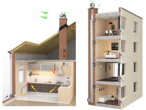 Пример циркуляции воздуха в частном и многоквартирном доме