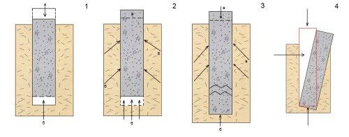 Процессы, протекающие в грунте, чаще всего являются причиной разрушения конструкции
