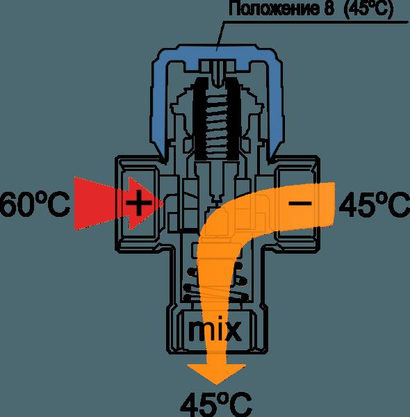 Работа трехходового клапана смесительного узла.