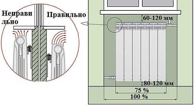 Как закрыть батарею отопления в комнате: стеклянные экраны и.