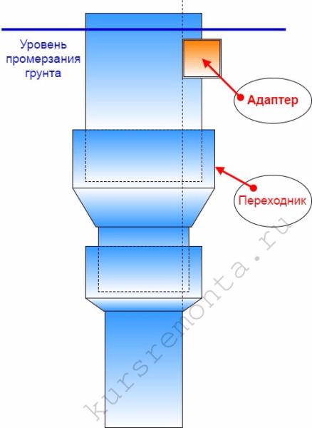 Расширительный переходник на фото спасет от проблем с подбором глубинного насоса.