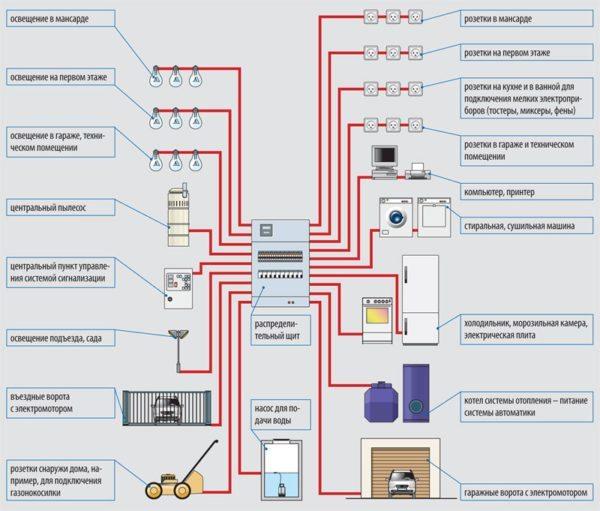 Разводка от щитка выполнена на 19 групп потребителей, каждая из которых отключается отдельным автоматом.