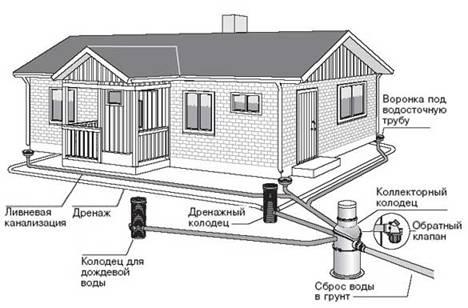 ремонт и установка сантехники