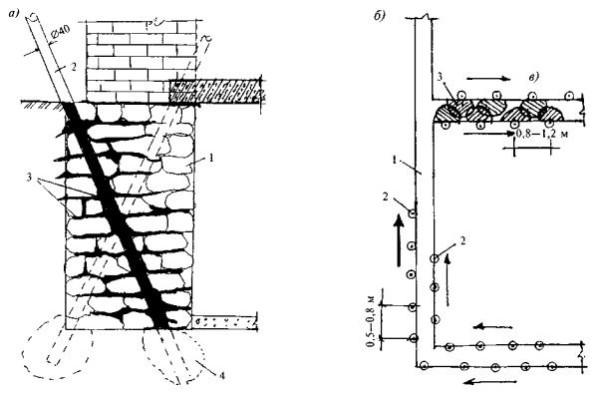 Ремонт лопнувшего фундамента может производиться и путем сверления самой конструкции и усиления ее и почвы цементным раствором