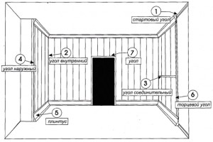 Ремонт туалета сайдингом