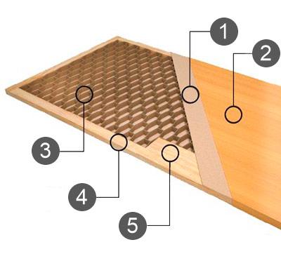 Щитовое полотно: 1 - MDF; 2 - шпон; 3- сотовый наполнитель; 4 - деревянный каркас; 5 - усиливающие элементы