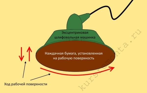 Схема хода рабочей поверхности эксцентриковой шлифовальной машинки