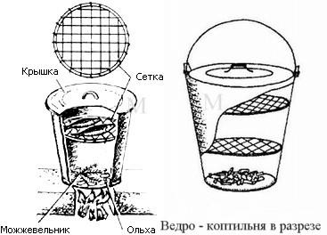 Схема коптильни из обычного оцинкованного ведра.
