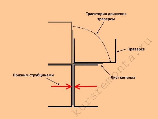 Схема осуществления гибки листа металла с помощью траверсы