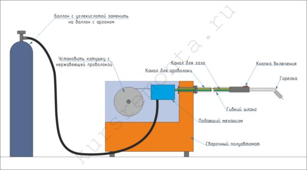 Схема переоборудования полуавтомата под сварку нержавейки.