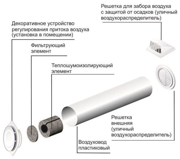 Схема, показывающая основные элементы конструкции проветривателя
