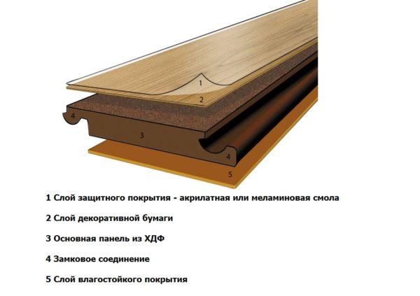 Схема, показывающая основные элементы влагостойкой панели