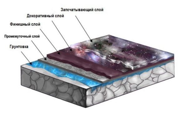Схема, показывающая структуру напольного покрытия