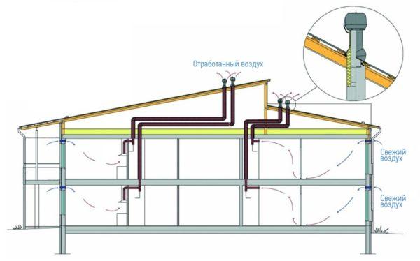 Схема приточно-вытяжной вентиляции двухэтажного коттеджа. Воздух покидает дом через открывающиеся на крышу вентканалы и поступает в него через приточные клапаны в окнах.