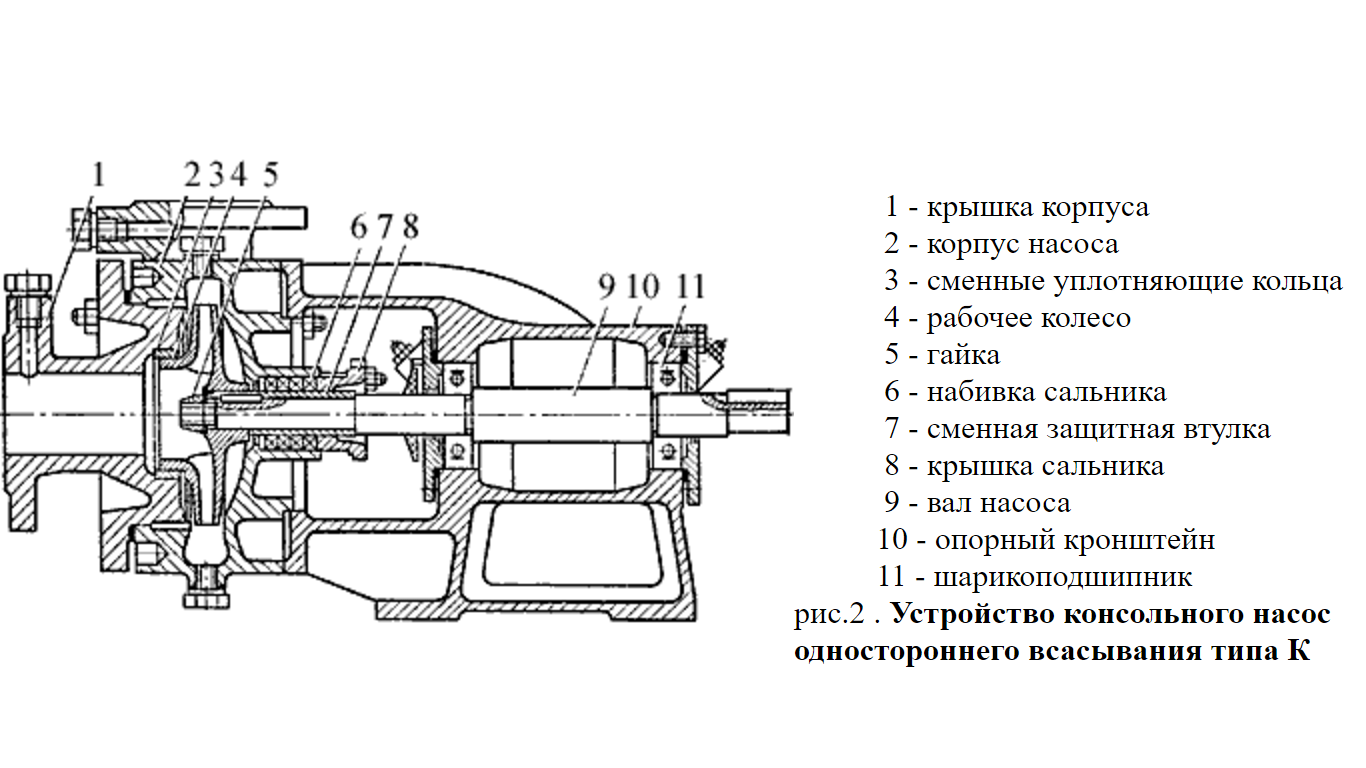 Консольные насосы типа к схема