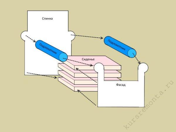 Схема сборки основных элементов игрушечного кресла