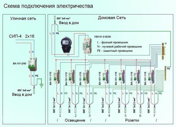 Схема щитка с указанием сечений проводов.