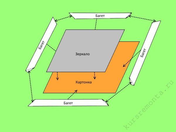 Схема соединения основных элементов зеркала в рамке