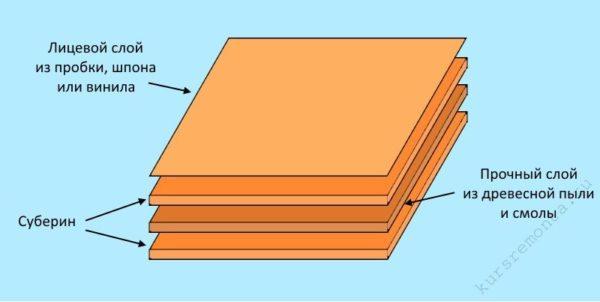 Схема структуры пробкового покрытия, детали которой могут меняться в зависимости от типа изделия и производителя