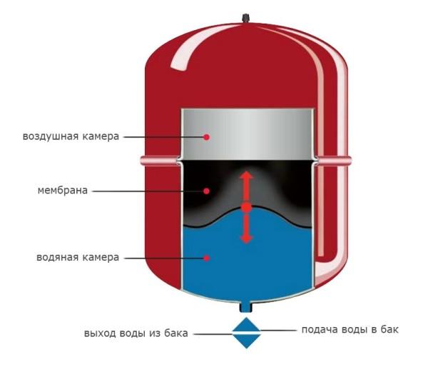 Схема устройства мембранного бака
