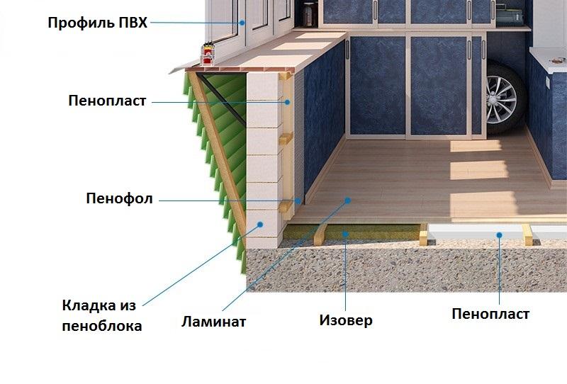 Утепление балкона своими руками: какие материалы можно испол.
