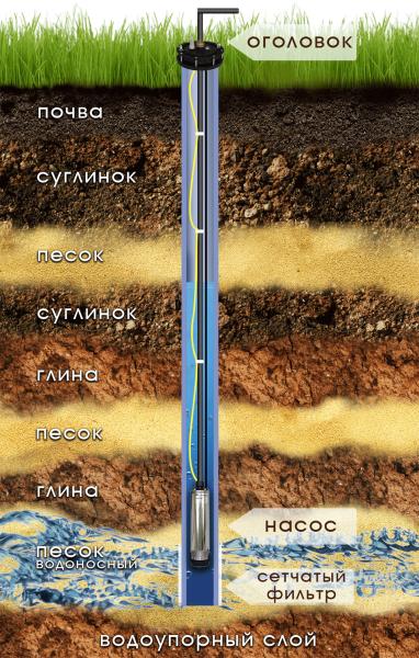 Схема водоносной скважины