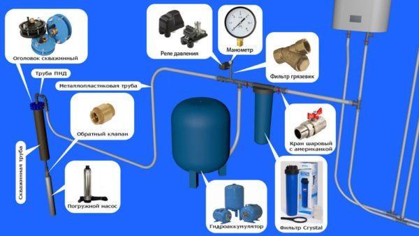 Схема водопровода из скважины в дом отличается простотой, несмотря на обилие деталей и узлов