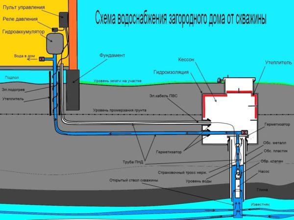 Схема водопровода на даче, показывающая соединение насосной части с трубной разводкой