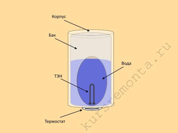 Схематичное изображение конструктивных элементов электрического бойлера накопительного типа