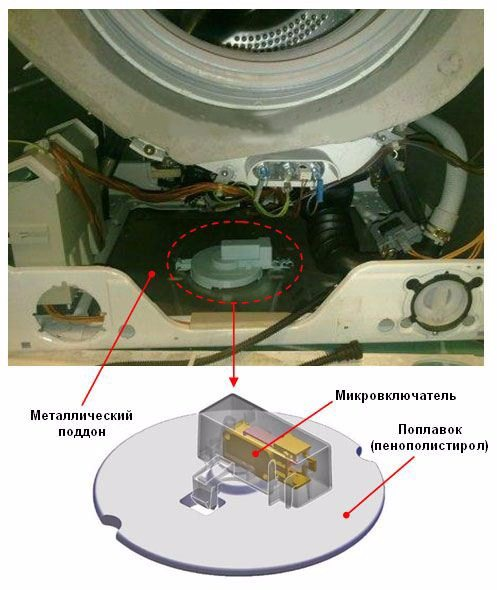 Система защиты от протечки обеспечивает безопасное использование стиральной машины